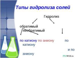 Типы гидролиза солей Гидролиз обратимый необратимый по катиону по аниону по к