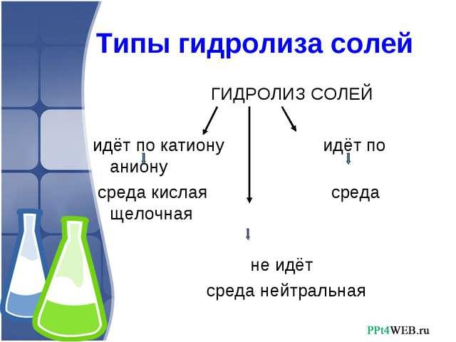 Типы гидролиза солей ГИДРОЛИЗ СОЛЕЙ идёт по катиону идёт по аниону среда кис...