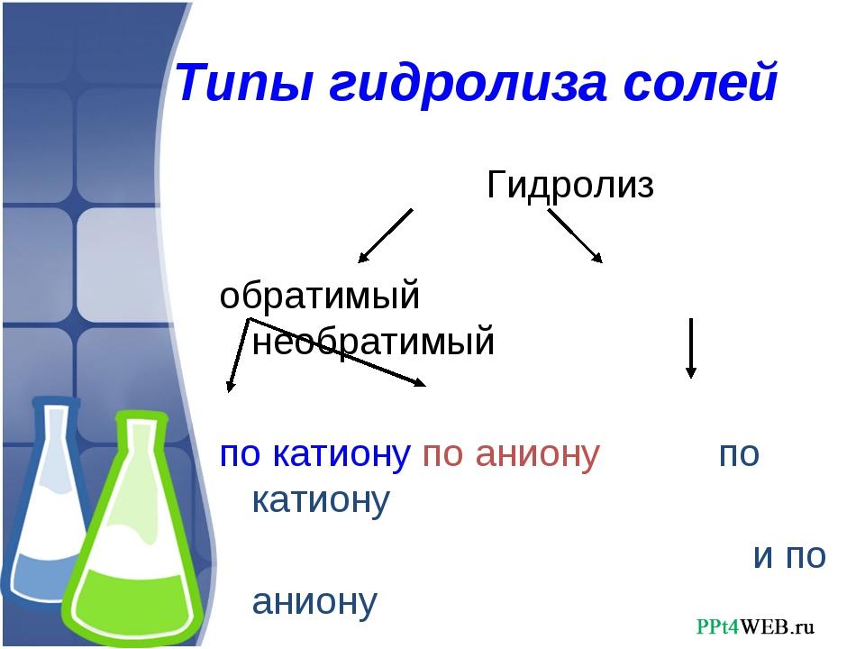 Типы гидролиза солей Гидролиз обратимый необратимый по катиону по аниону по к...