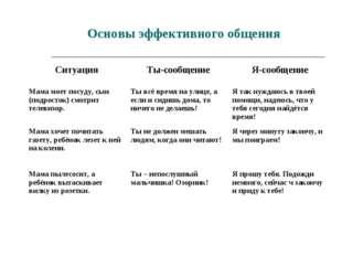 Основы эффективного общения СитуацияТы-сообщениеЯ-сообщение Мама моет посуд