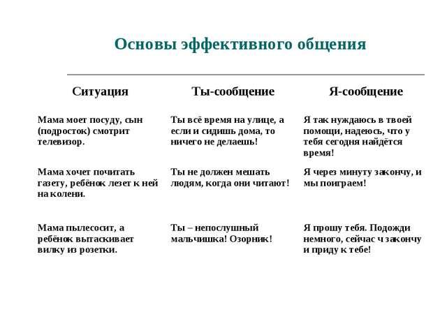 Основы эффективного общения СитуацияТы-сообщениеЯ-сообщение Мама моет посуд...