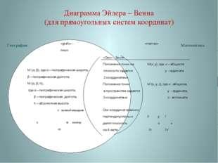 Диаграмма Эйлера – Венна (для прямоугольных систем координат)