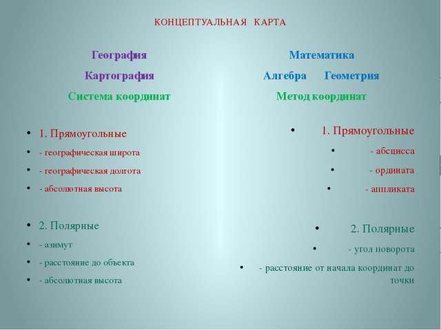 КОНЦЕПТУАЛЬНАЯ КАРТА География Картография Система координат 1. Прямоугольные...