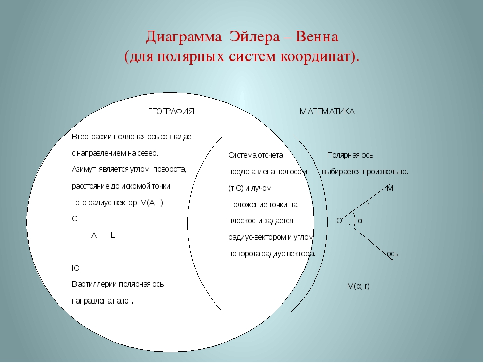 Диаграмма Эйлера – Венна (для полярных систем координат).