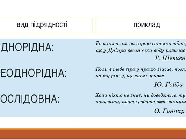 вид підрядності приклад Т. Шевченко Ю. Гойда О. Гончар ОДНОРІДНА: Розкажи, я...