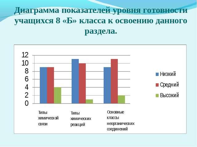 Диаграмма показателей уровня готовности учащихся 8 «Б» класса к освоению данн...