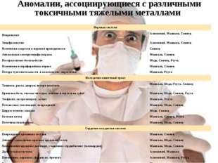 Аномалии, ассоциирующиеся с различными токсичными тяжелыми металлами