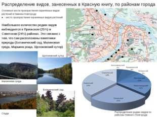 Распределение видов, занесенных в Красную книгу, по районам города Основные м