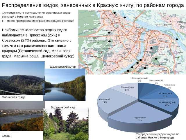 Распределение видов, занесенных в Красную книгу, по районам города Основные м...