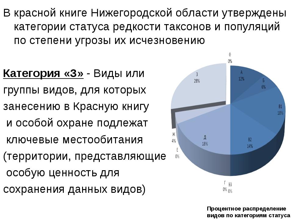 В красной книге Нижегородской области утверждены категории статуса редкости т...