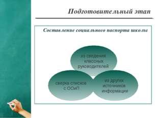 Подготовительный этап Составление социального паспорта школы из сведения клас