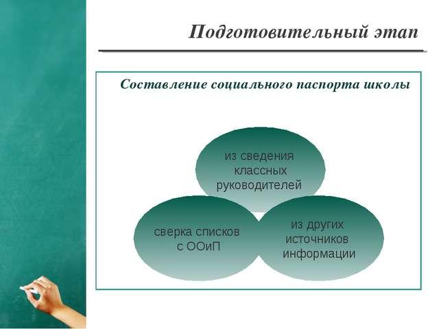 Подготовительный этап Составление социального паспорта школы из сведения клас...