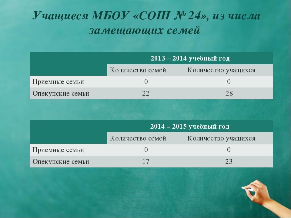 Учащиеся МБОУ «СОШ № 24», из числа замещающих семей 2013 – 2014 учебный год...