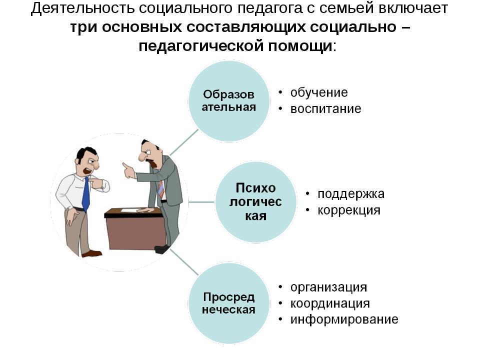 Деятельность социального педагога с семьей включает три основных составляющих...
