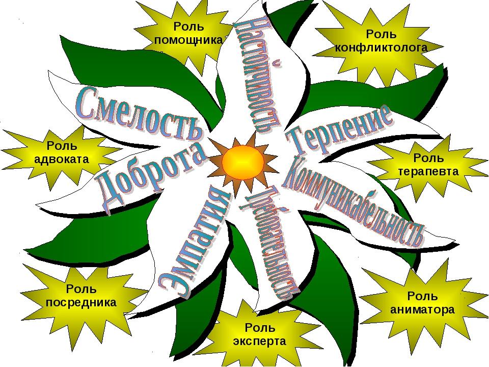 Роль адвоката Роль помощника Роль терапевта Роль конфликтолога Роль аниматора...