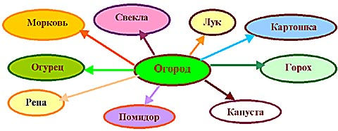 http://festival.1september.ru/articles/210353/img1.jpg