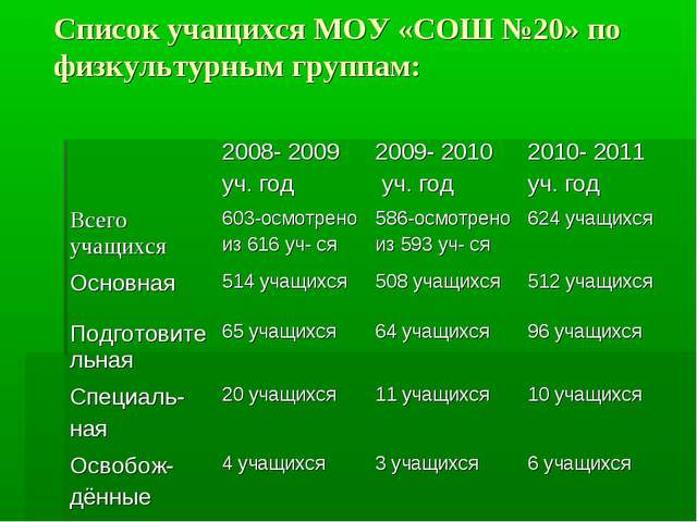 Список учащихся МОУ «СОШ №20» по физкультурным группам: