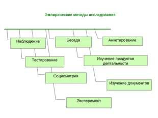 Эмпирические методы исследования Эксперимент Изучение документов Изучение пр