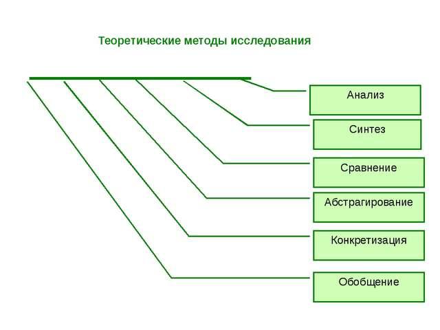 Теоретические методы исследования Анализ Синтез Сравнение Абстрагирование Ко...