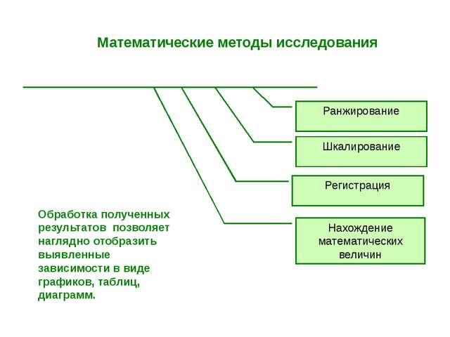 Математические методы исследования Ранжирование Шкалирование Регистрация Нах...
