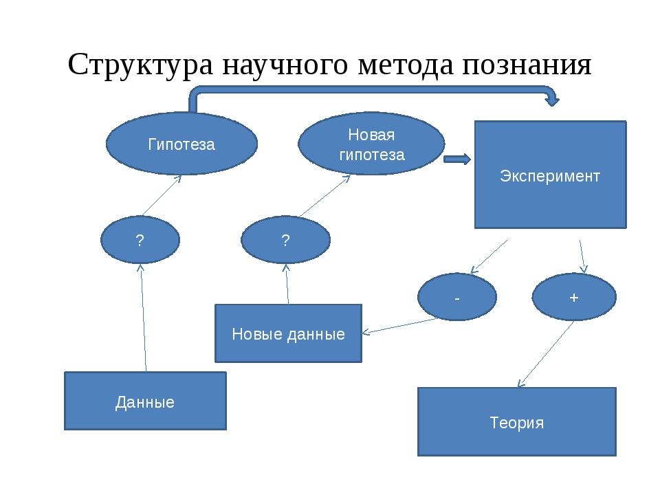 Структура научного метода познания Данные Новые данные ? ? Гипотеза Новая гип...
