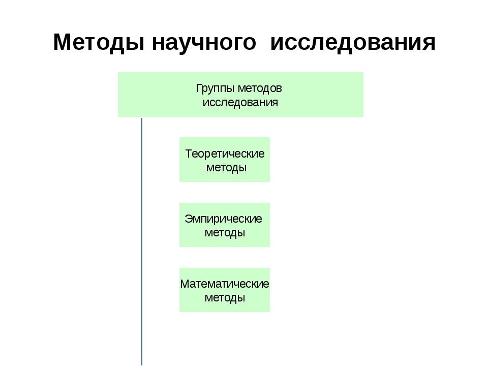 Методы научного исследования
