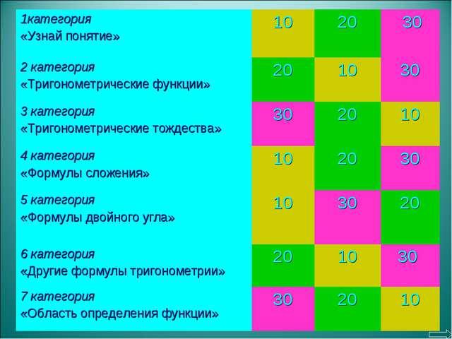 1категория «Узнай понятие»1020 30 2 категория «Тригонометрические функции...