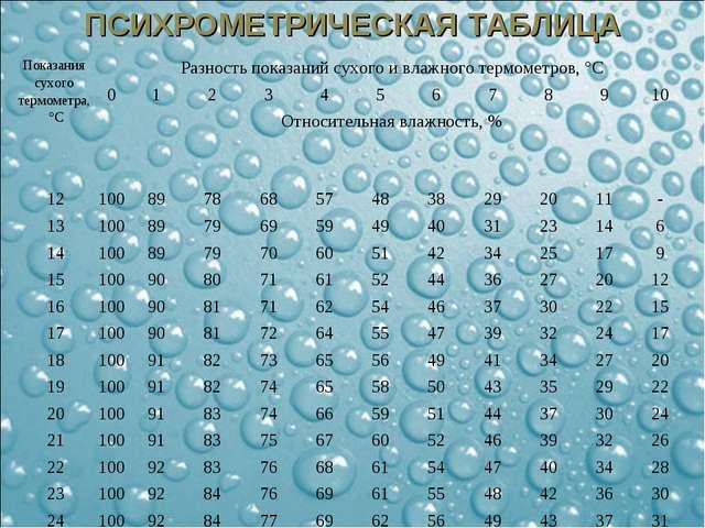 ПСИХРОМЕТРИЧЕСКАЯ ТАБЛИЦА Показания сухого термометра, °СРазность показаний...