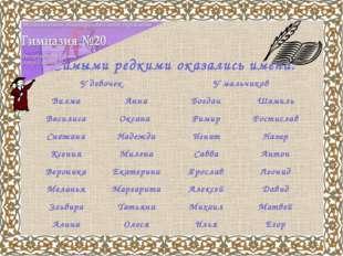 Самыми редкими оказались имена: У девочекУ мальчиков ВилмаАннаБогданШами