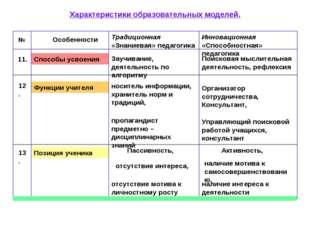 Позиция ученика Функции учителя Способы усвоения Характеристики образовательн