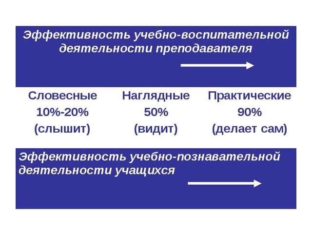 Эффективность учебно-воспитательной деятельности преподавателя Словесные 10...
