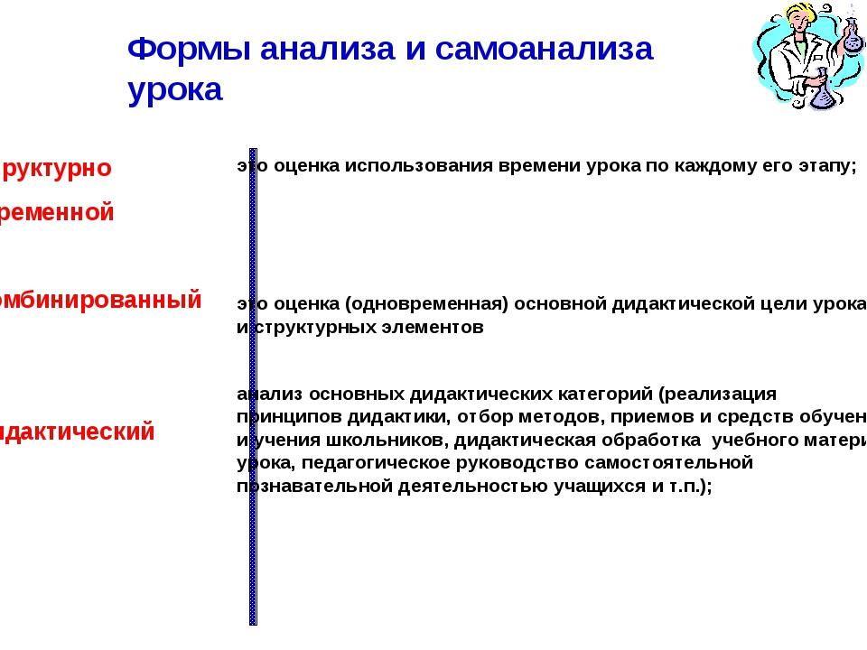 Формы анализа и самоанализа урока Структурно -временной Комбинированный Дидак...