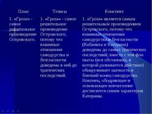 ПланТезисыКонспект 1. «Гроза» - самое решительное произведение Островского.