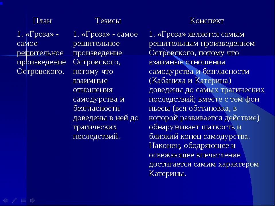 ПланТезисыКонспект 1. «Гроза» - самое решительное произведение Островского....