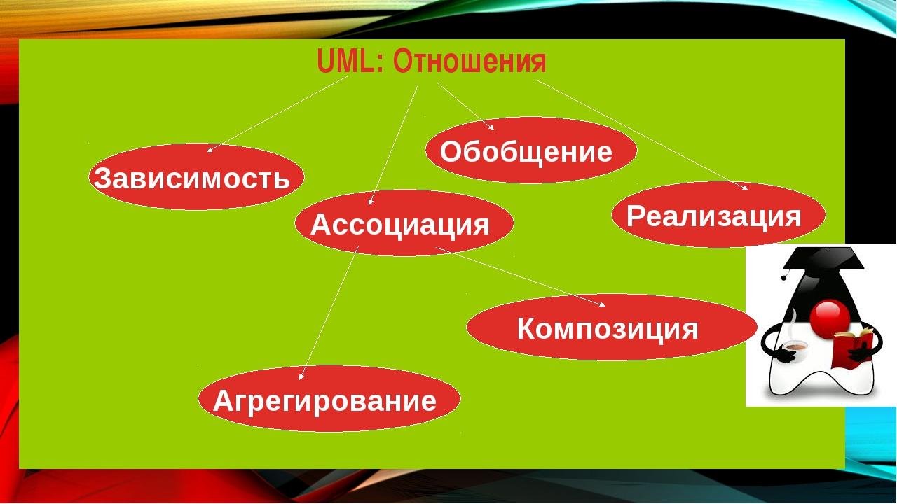 UML: Отношения Зависимость Ассоциация Агрегирование Композиция Обобщение Реал...