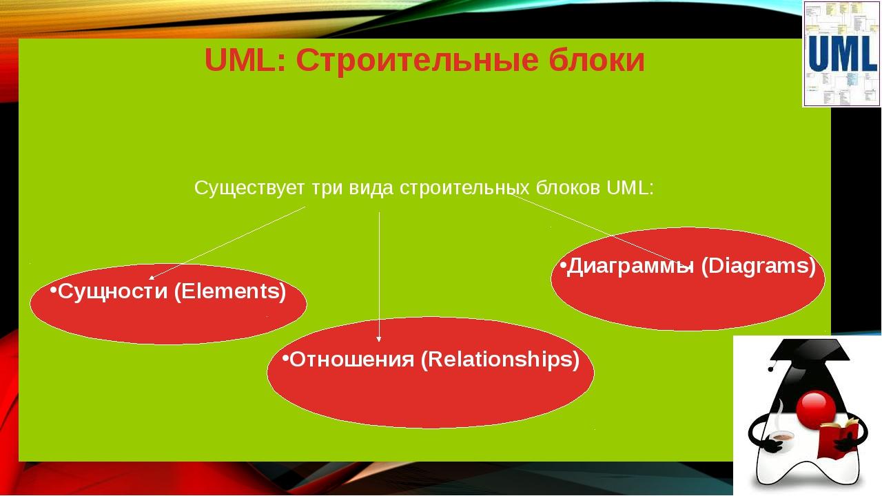 UML: Строительные блоки Существует три вида строительных блоков UML: Сущности...