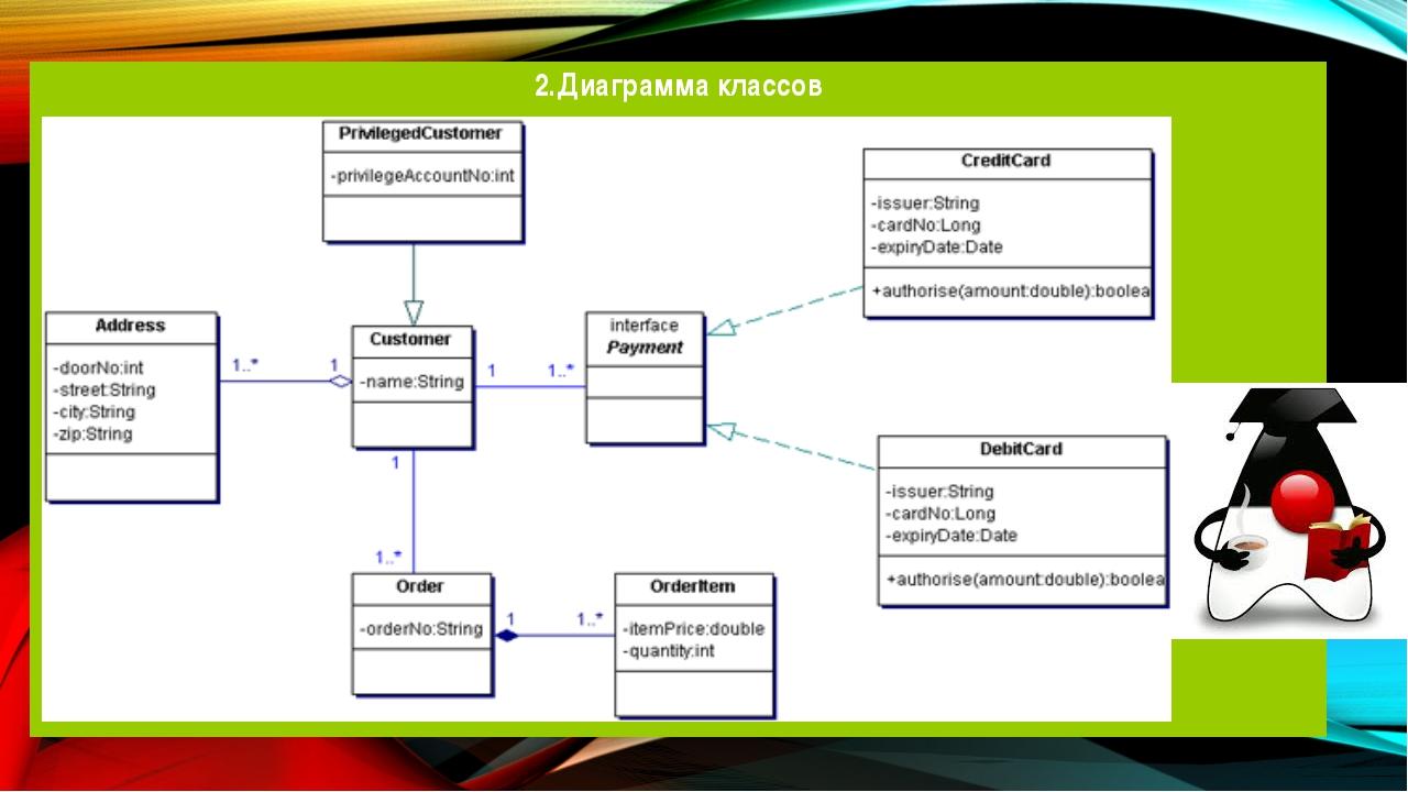 2.Диаграмма классов