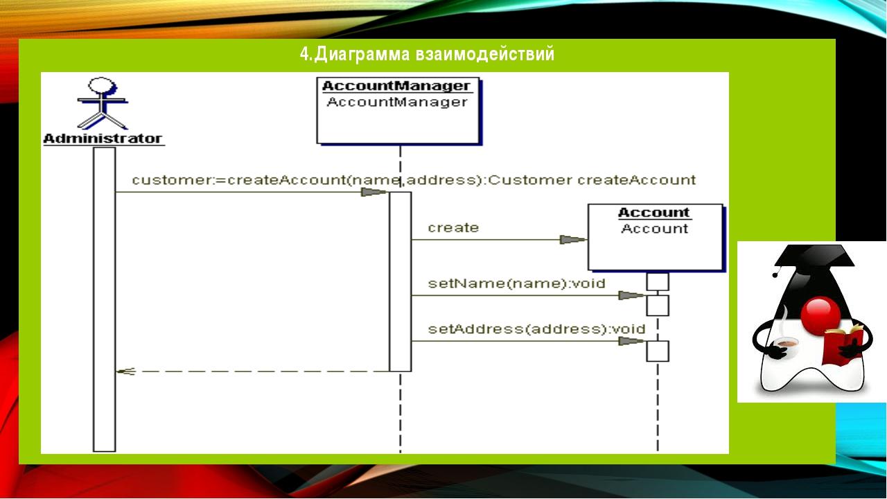 4.Диаграмма взаимодействий