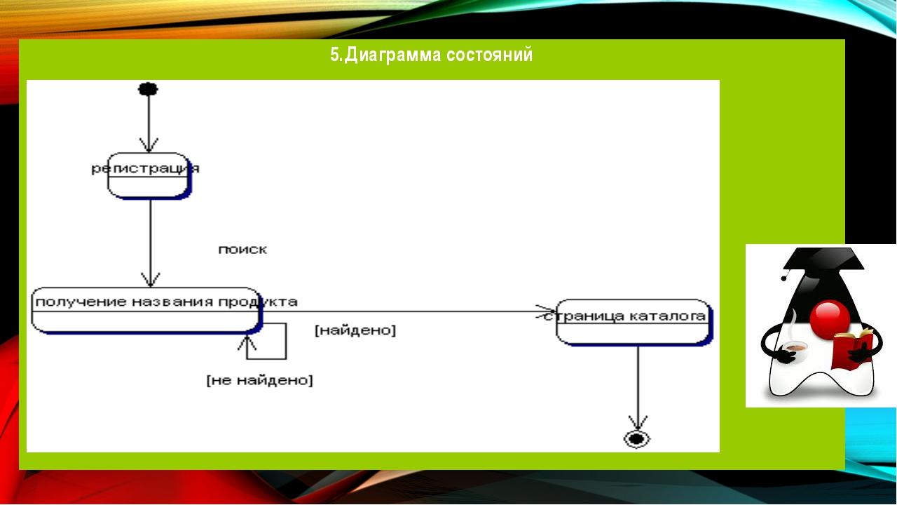 5.Диаграмма состояний