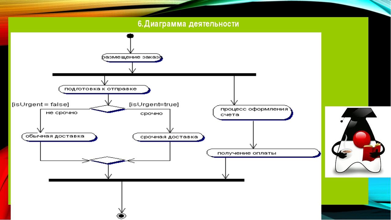 6.Диаграмма деятельности