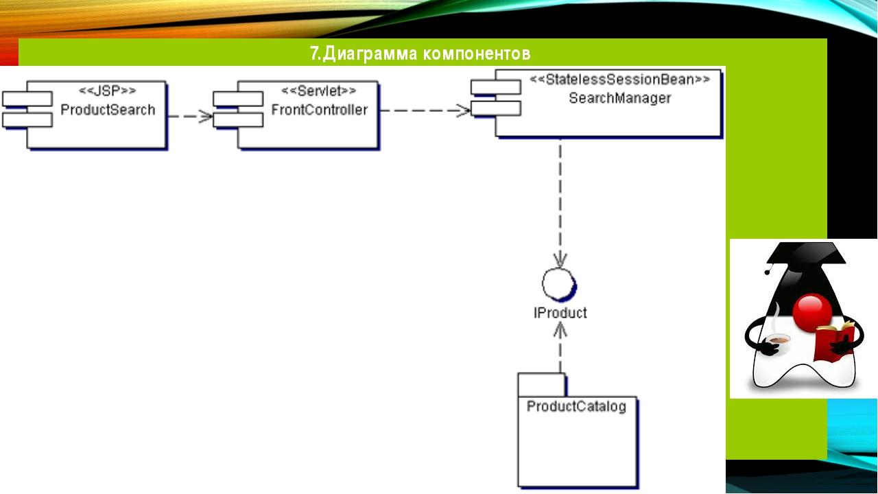 7.Диаграмма компонентов