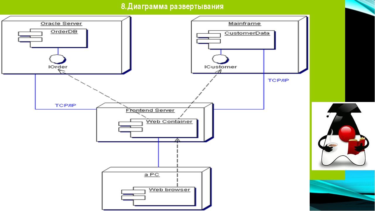8.Диаграмма развертывания