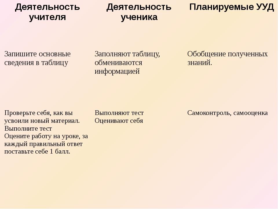 Деятельность учителя Деятельность ученика Планируемые УУД Запишите основные с...