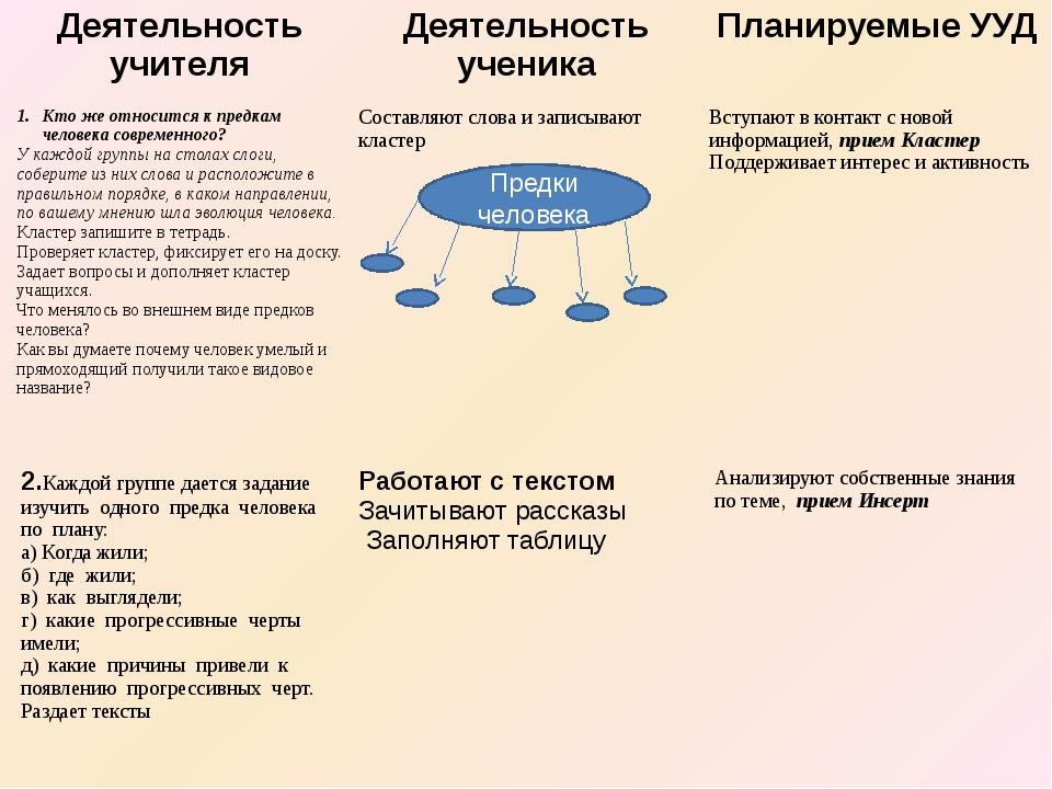 Предки человека Деятельность учителя Деятельность ученика Планируемые УУД Кто...