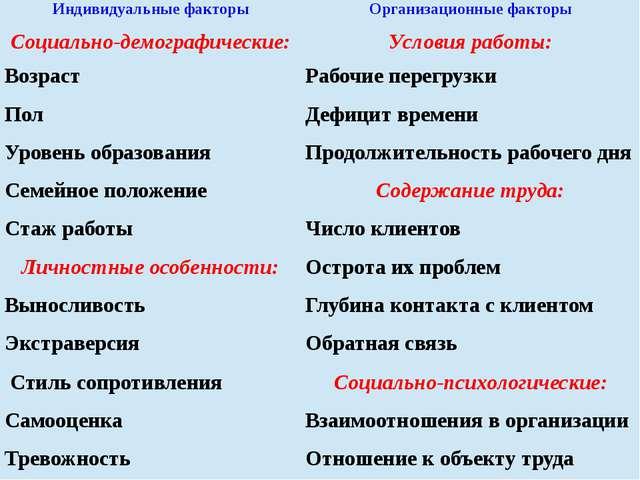 Индивидуальные факторы Организационные факторы Социально-демографические: Усл...