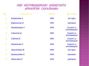 №Аты-жөніБаллДеңгейі 1Кумашева А28%жоғары 2Берниязов А35%орташа 3Жу