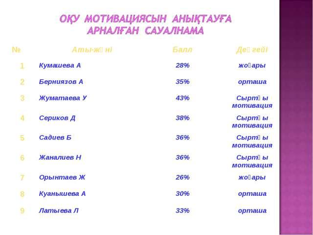 №Аты-жөніБаллДеңгейі 1Кумашева А28%жоғары 2Берниязов А35%орташа 3Жу...