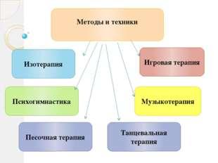 Методы и техники Игровая терапия Психогимнастика Изотерапия Музыкотера