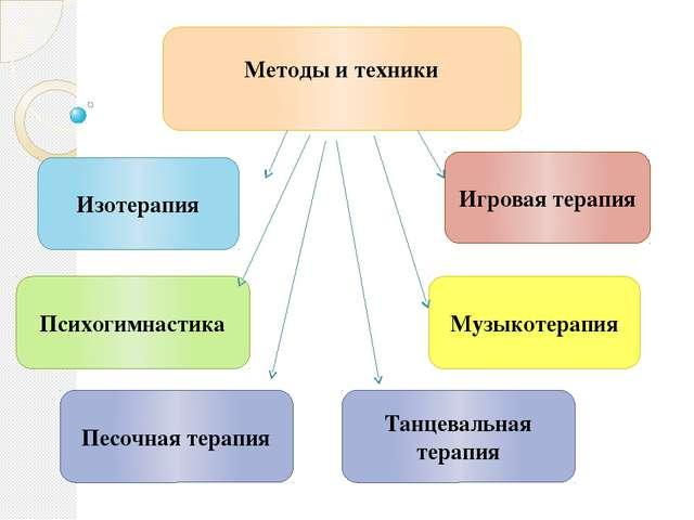 Методы и техники Игровая терапия Психогимнастика Изотерапия Музыкотера...