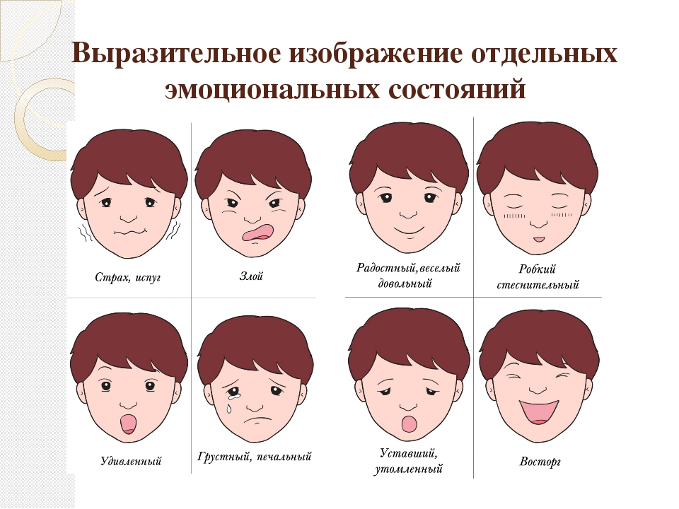 Выразительное изображение отдельных эмоциональных состояний